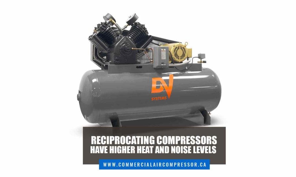 Reciprocating compressors have higher heat and noise levels