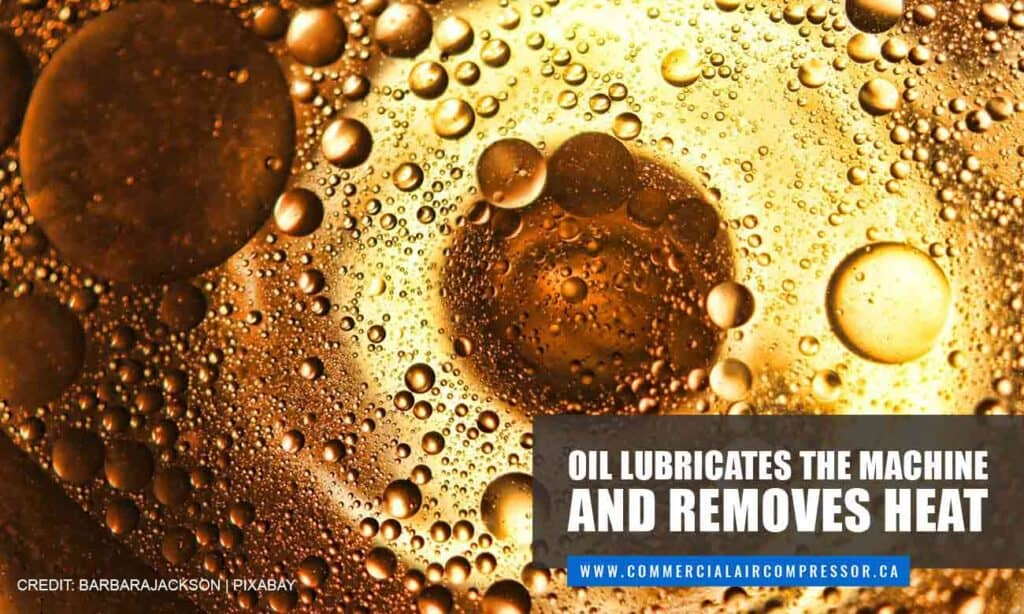 Oil lubricates the machine and removes heat